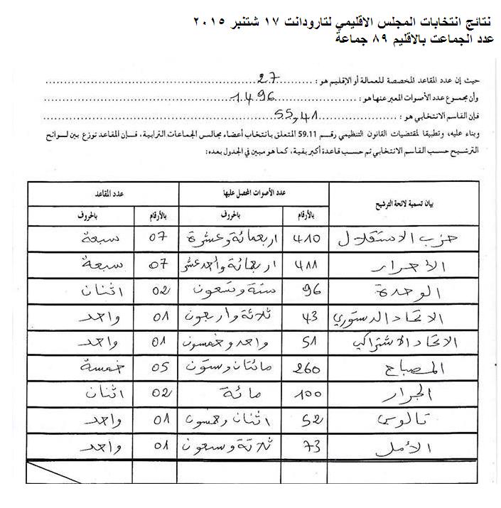 نتائج انتخابات المجلس الاقليمي لتارودانت 17 شتنبر 2015